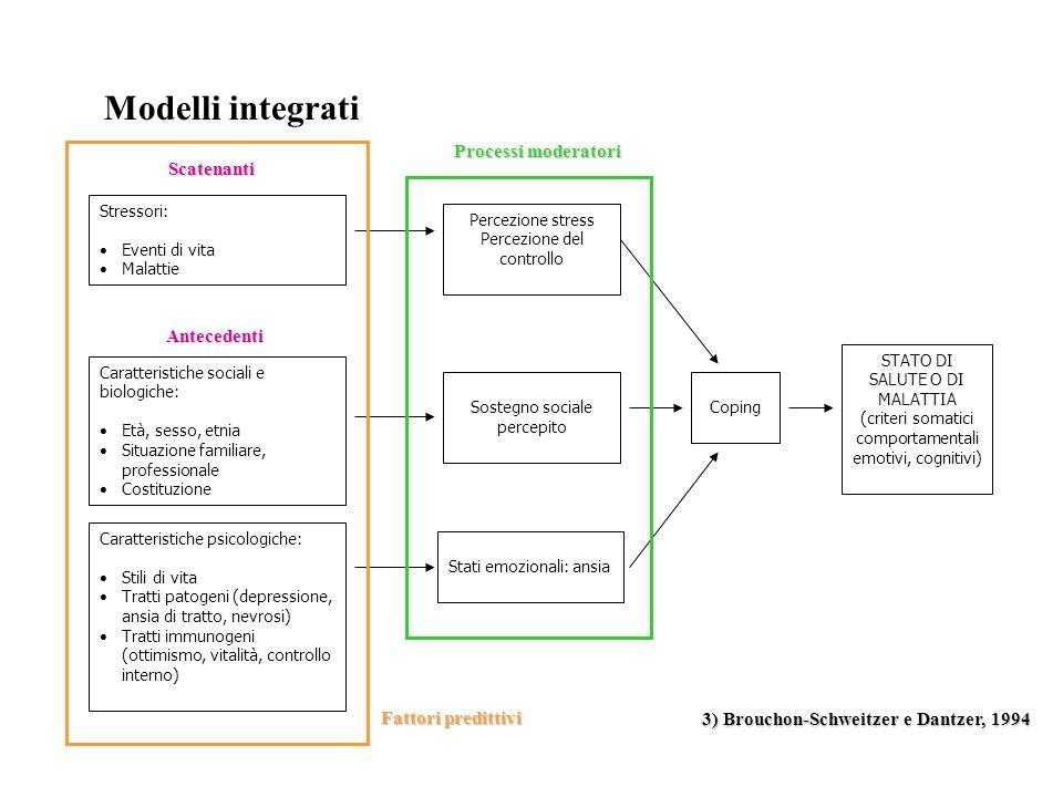 Modelli integrati 3) Brouchon-Schweitzer e Dantzer, 1994 STATO DI SALUTE O DI MALATTIA (criteri somatici comportamentali emotivi, cognitivi) Stati emo
