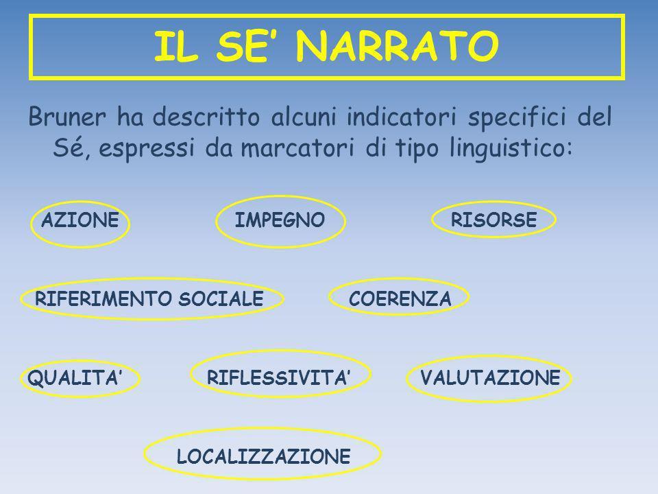 IL SE NARRATO Bruner ha descritto alcuni indicatori specifici del Sé, espressi da marcatori di tipo linguistico: AZIONE IMPEGNO RISORSE RIFERIMENTO SO