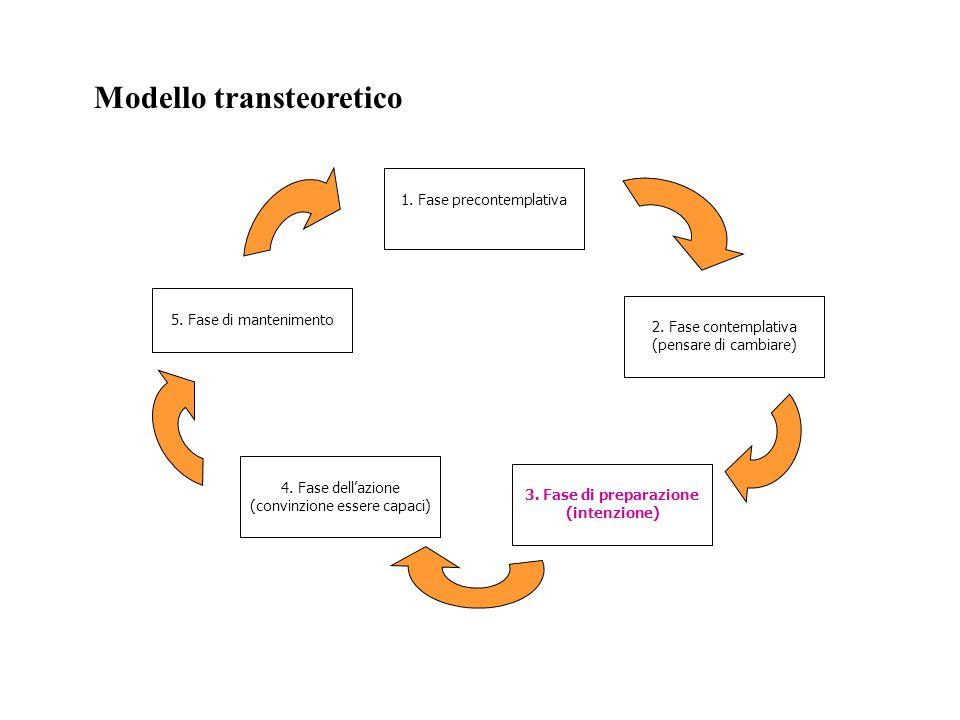 Modello transteoretico 1. Fase precontemplativa 2. Fase contemplativa (pensare di cambiare) 3. Fase di preparazione (intenzione) 4. Fase dellazione (c