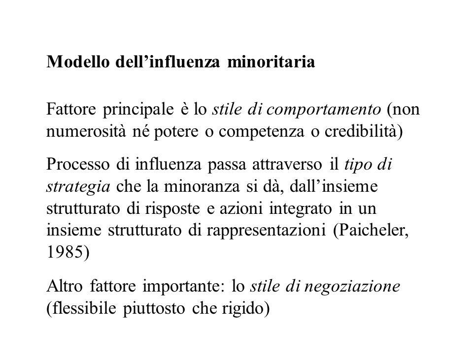 Modello dellinfluenza minoritaria Fattore principale è lo stile di comportamento (non numerosità né potere o competenza o credibilità) Processo di inf