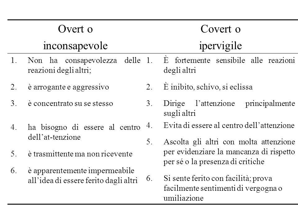 Overt o inconsapevole Covert o ipervigile 1.Non ha consapevolezza delle reazioni degli altri; 2.è arrogante e aggressivo 3.è concentrato su se stesso