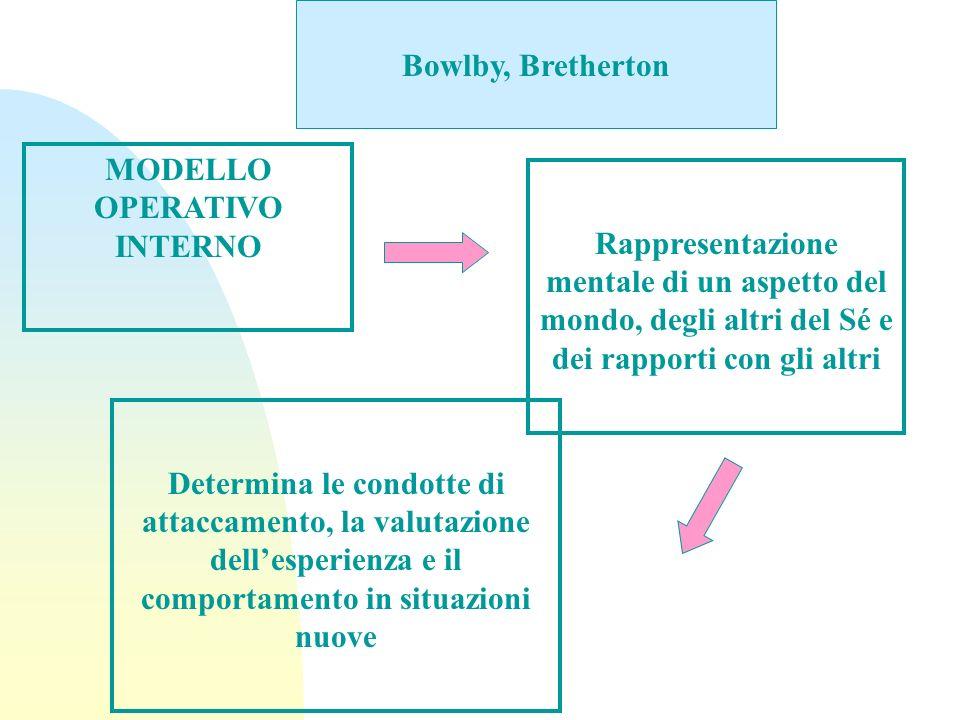 Bowlby, Bretherton MODELLO OPERATIVO INTERNO Rappresentazione mentale di un aspetto del mondo, degli altri del Sé e dei rapporti con gli altri Determi