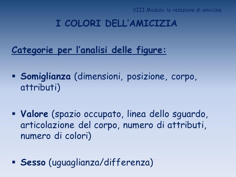 VIII Modulo: la relazione di amicizia I COLORI DELLAMICIZIA Categorie per lanalisi delle figure: Somiglianza (dimensioni, posizione, corpo, attributi)
