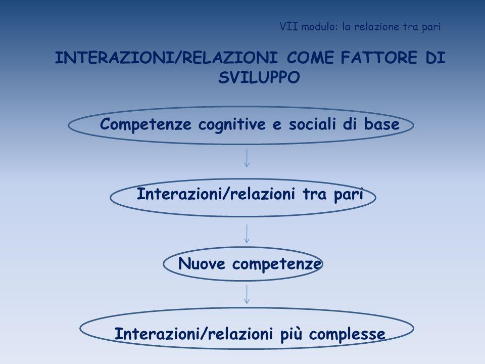 VII modulo: la relazione tra pari INTERAZIONI/RELAZIONI COME FATTORE DI SVILUPPO Competenze cognitive e sociali di base Interazioni/relazioni tra pari