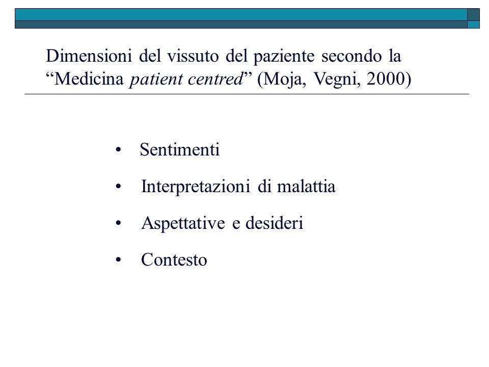 Dimensioni del vissuto del paziente secondo la Medicina patient centred (Moja, Vegni, 2000) Sentimenti Aspettative e desideri Interpretazioni di malat