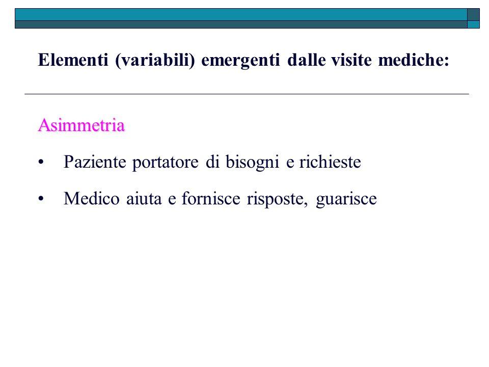 Elementi (variabili) emergenti dalle visite mediche: Asimmetria Paziente portatore di bisogni e richieste Medico aiuta e fornisce risposte, guarisce