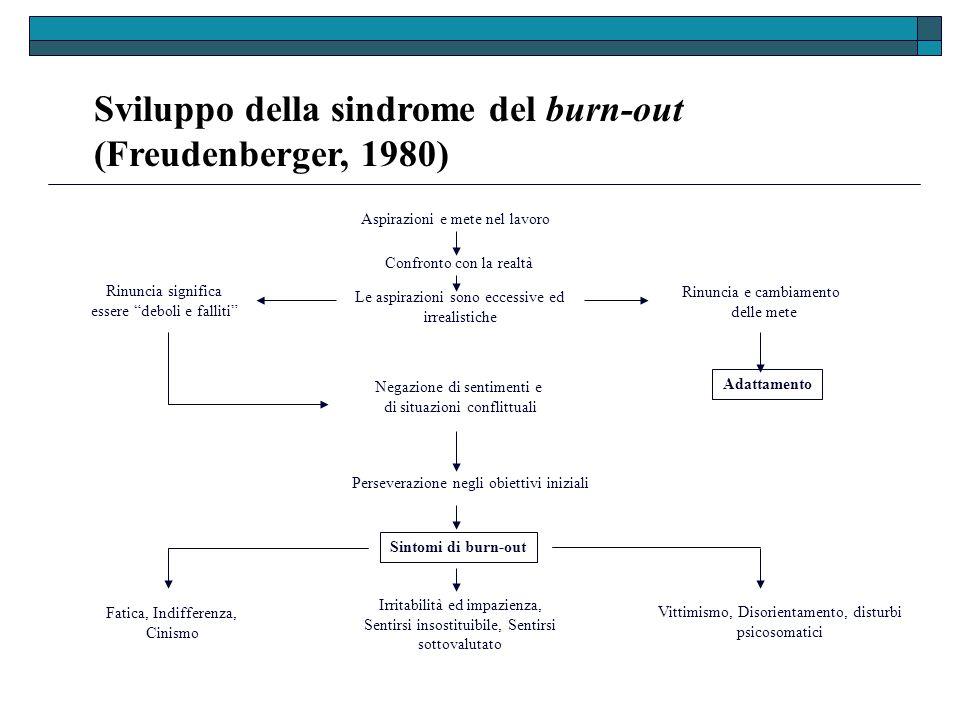 Sviluppo della sindrome del burn-out (Freudenberger, 1980) Aspirazioni e mete nel lavoro Confronto con la realtà Le aspirazioni sono eccessive ed irre