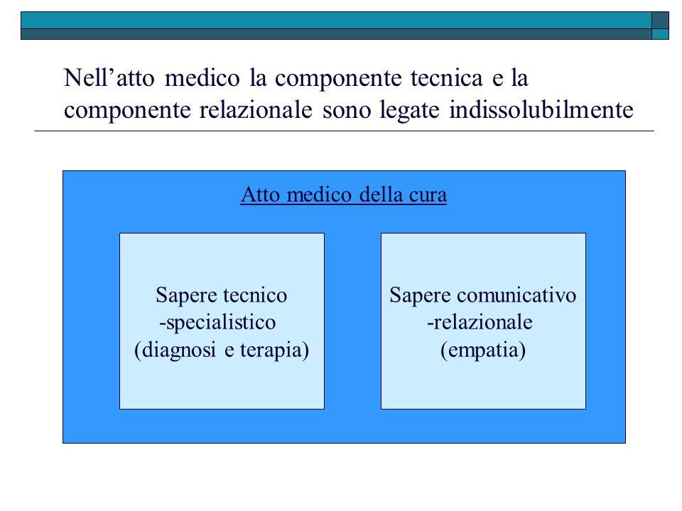 Nellatto medico la componente tecnica e la componente relazionale sono legate indissolubilmente Sapere tecnico -specialistico (diagnosi e terapia) Sap