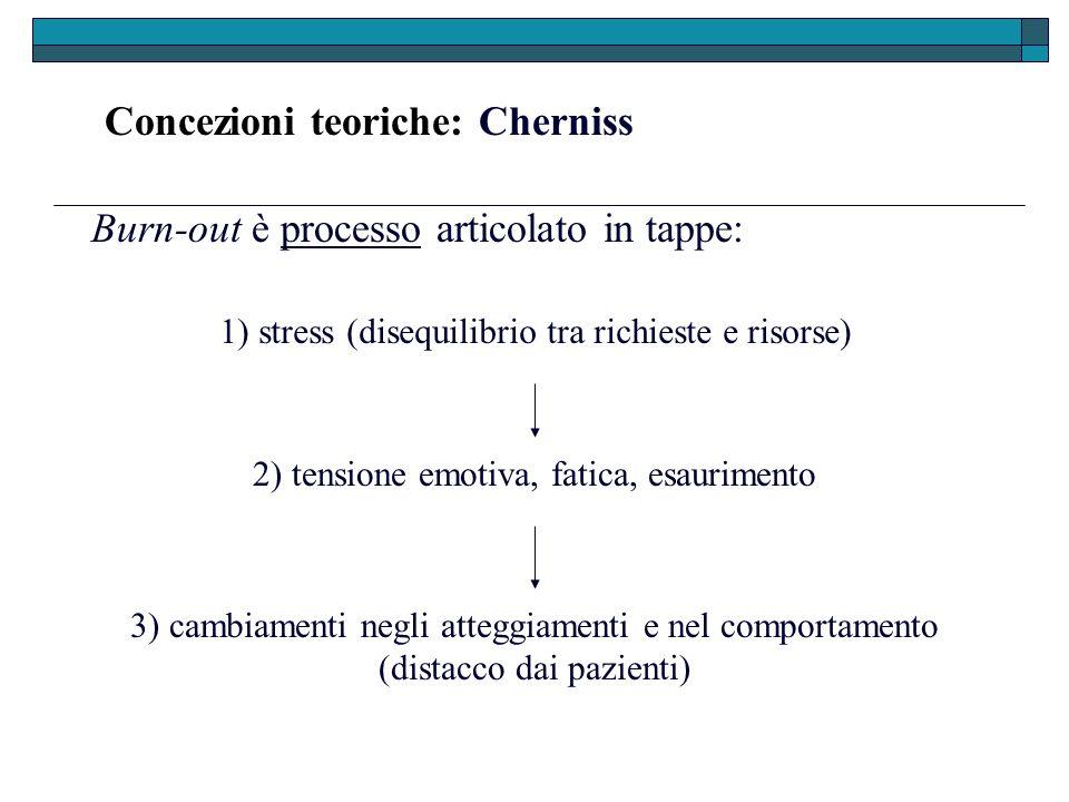 Concezioni teoriche: Cherniss Burn-out è processo articolato in tappe: 3) cambiamenti negli atteggiamenti e nel comportamento (distacco dai pazienti)