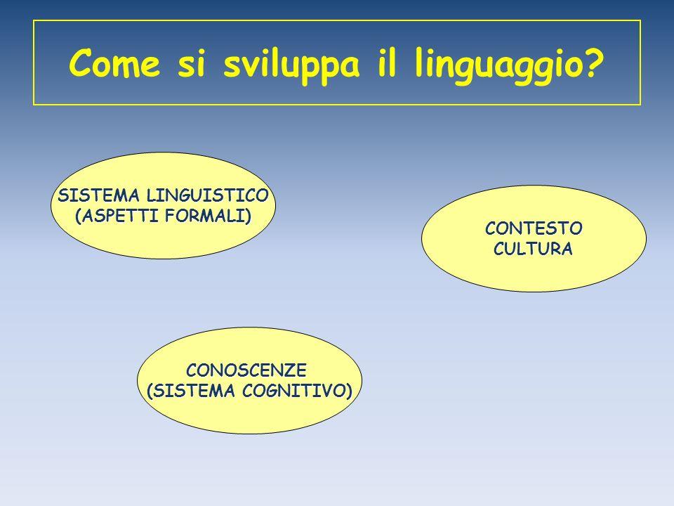 Come si sviluppa il linguaggio? SISTEMA LINGUISTICO (ASPETTI FORMALI) CONTESTOCULTURA CONOSCENZE (SISTEMA COGNITIVO)