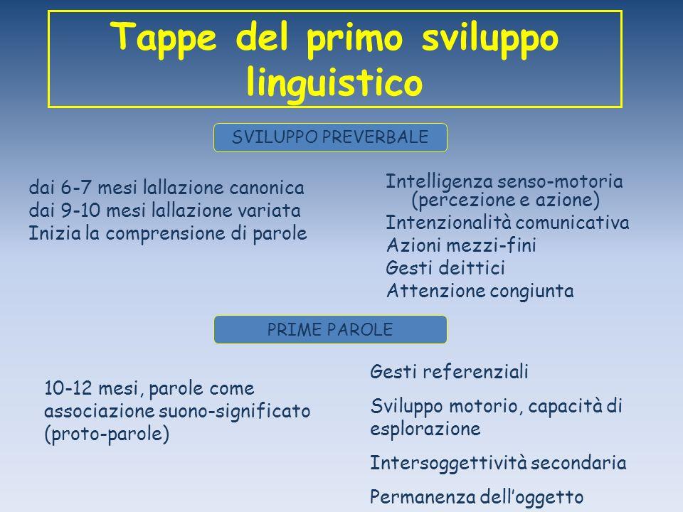Tappe del primo sviluppo linguistico dai 6-7 mesi lallazione canonica dai 9-10 mesi lallazione variata Inizia la comprensione di parole SVILUPPO PREVE
