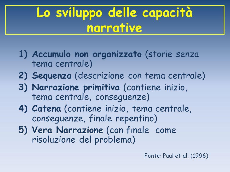 Lo sviluppo delle capacità narrative 1)Accumulo non organizzato (storie senza tema centrale) 2)Sequenza (descrizione con tema centrale) 3)Narrazione p