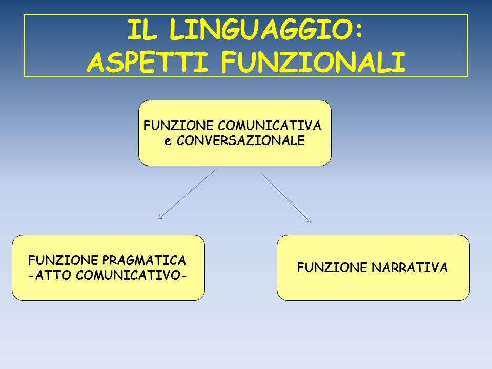 IL LINGUAGGIO: ASPETTI FUNZIONALI FUNZIONE COMUNICATIVA e CONVERSAZIONALE FUNZIONE NARRATIVA FUNZIONE PRAGMATICA -ATTO COMUNICATIVO-