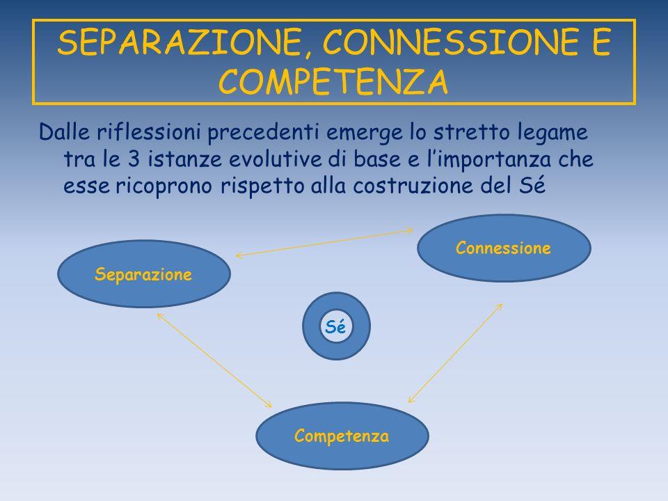SEPARAZIONE, CONNESSIONE E COMPETENZA Dalle riflessioni precedenti emerge lo stretto legame tra le 3 istanze evolutive di base e limportanza che esse ricoprono rispetto alla costruzione del Sé Separazione Connessione Competenza Sé