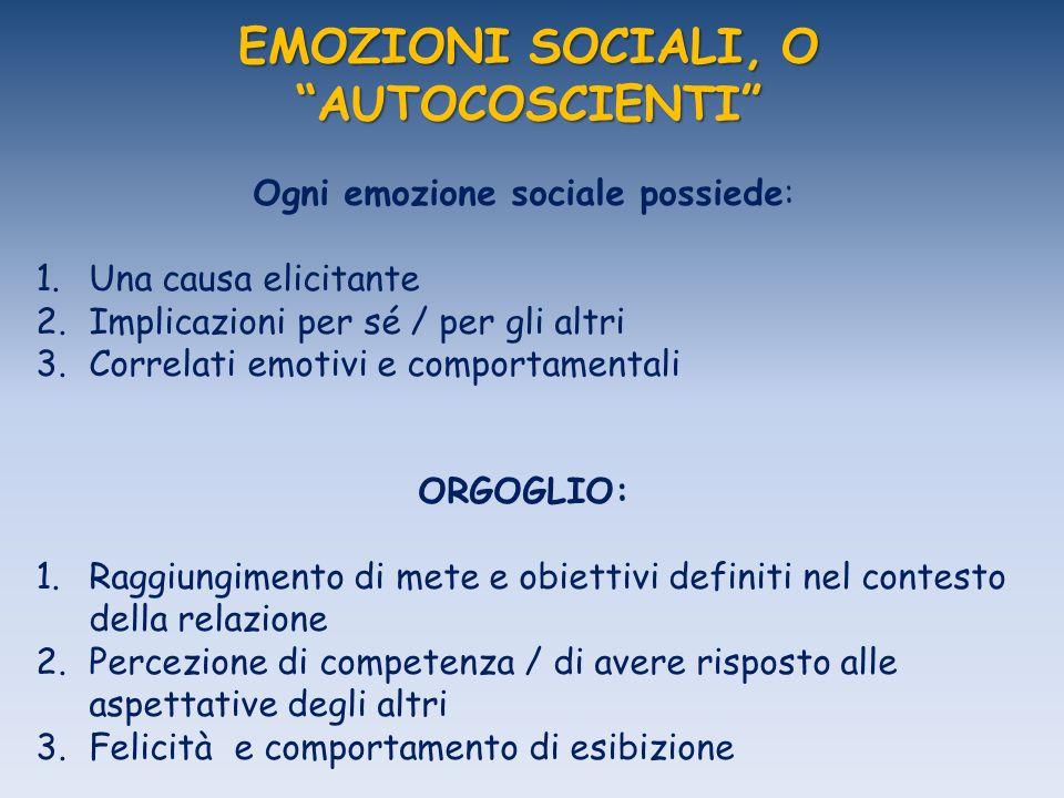 EMOZIONI SOCIALI, O AUTOCOSCIENTI Ogni emozione sociale possiede: 1.Una causa elicitante 2.Implicazioni per sé / per gli altri 3.Correlati emotivi e comportamentali ORGOGLIO: 1.Raggiungimento di mete e obiettivi definiti nel contesto della relazione 2.Percezione di competenza / di avere risposto alle aspettative degli altri 3.Felicità e comportamento di esibizione