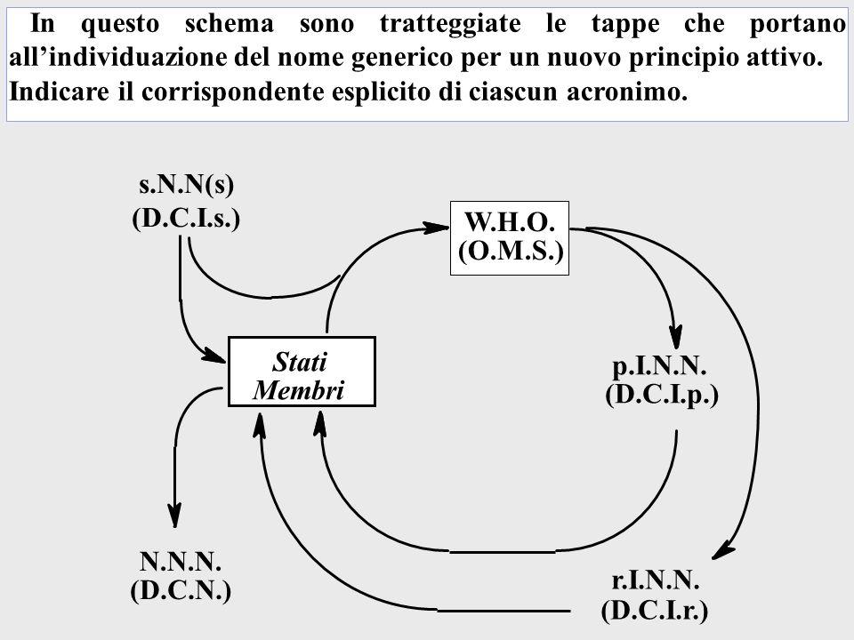 In questo schema sono tratteggiate le tappe che portano allindividuazione del nome generico per un nuovo principio attivo.