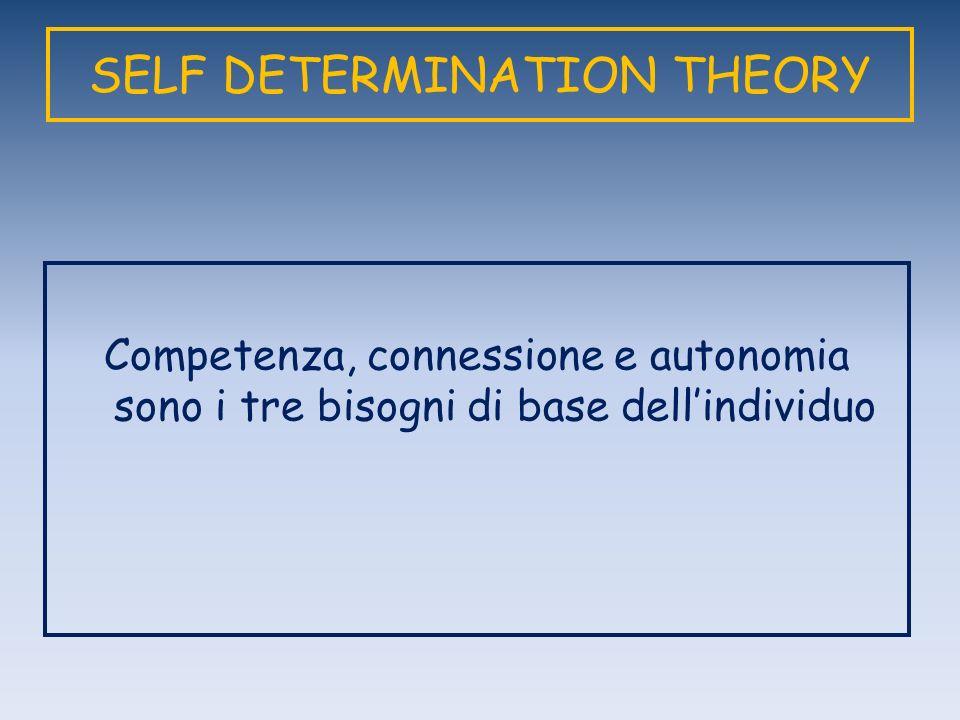 SELF DETERMINATION THEORY Competenza, connessione e autonomia sono i tre bisogni di base dellindividuo