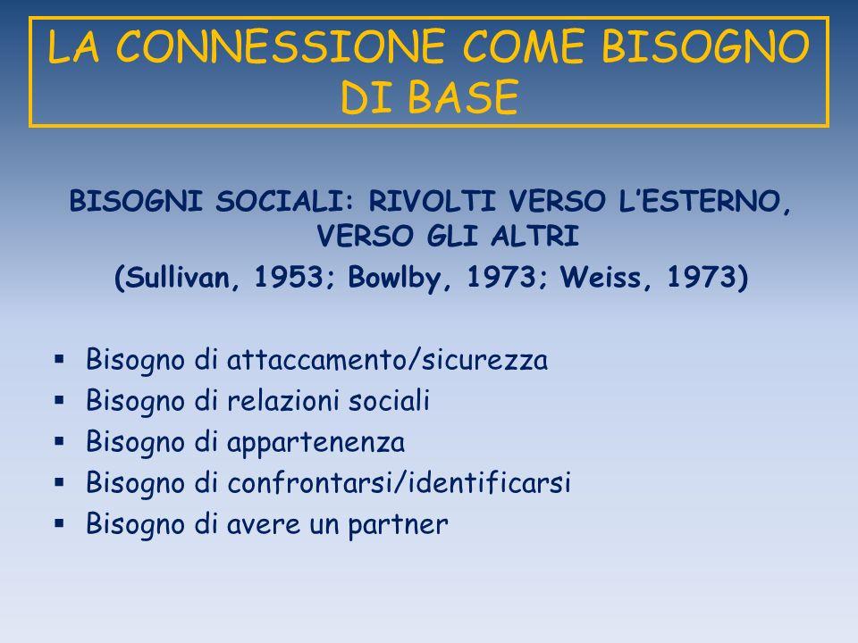 LA CONNESSIONE COME BISOGNO DI BASE BISOGNI SOCIALI: RIVOLTI VERSO LESTERNO, VERSO GLI ALTRI (Sullivan, 1953; Bowlby, 1973; Weiss, 1973) Bisogno di at