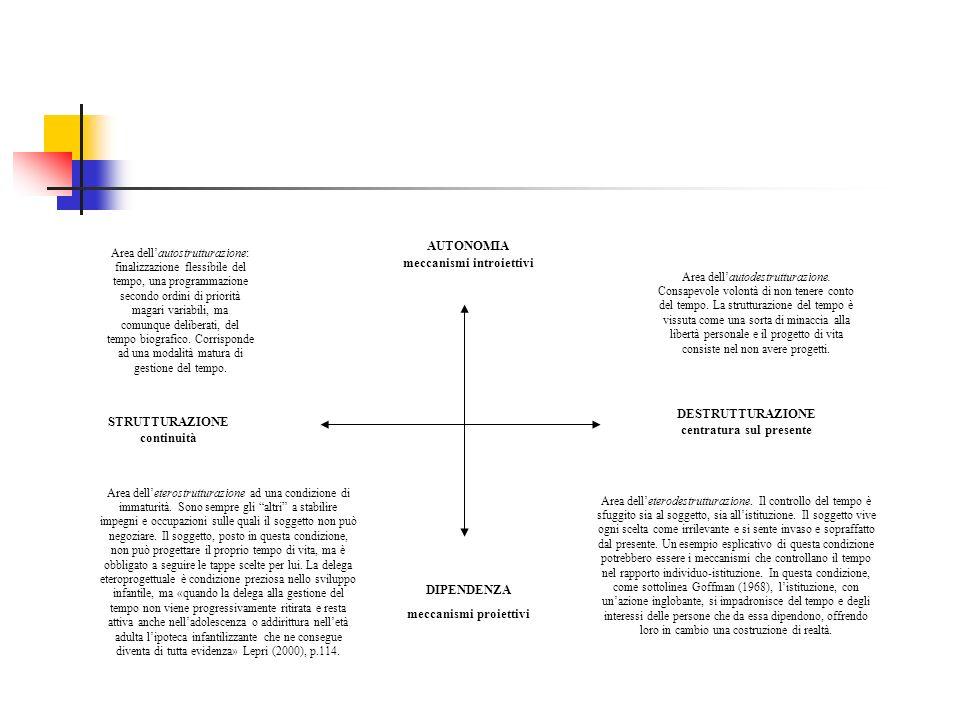 DESTRUTTURAZIONE centratura sul presente STRUTTURAZIONE continuità AUTONOMIA meccanismi introiettivi DIPENDENZA meccanismi proiettivi Area dellautostr
