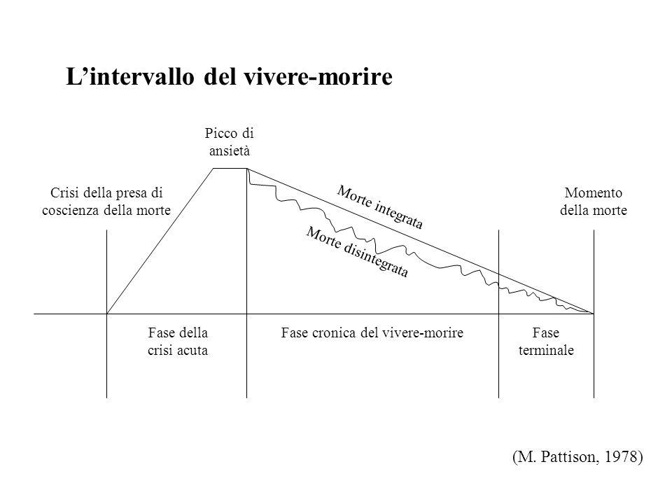 Lintervallo del vivere-morire Crisi della presa di coscienza della morte Momento della morte Fase cronica del vivere-morireFase terminale (M.