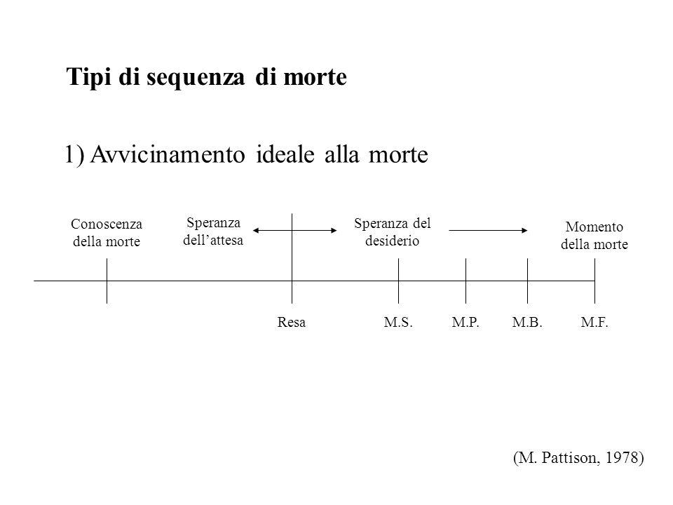 Tipi di sequenza di morte 1) Avvicinamento ideale alla morte (M.
