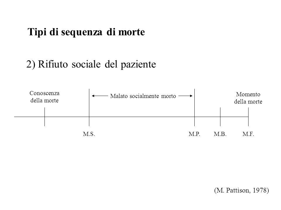 Tipi di sequenza di morte 2) Rifiuto sociale del paziente (M.