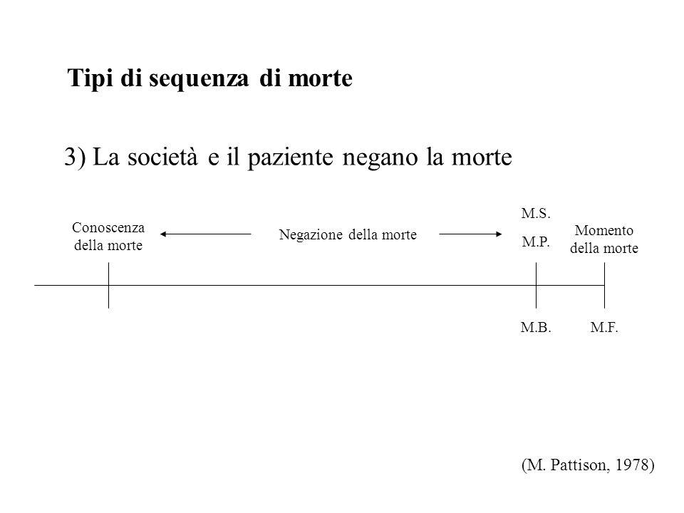 Tipi di sequenza di morte 3) La società e il paziente negano la morte (M.