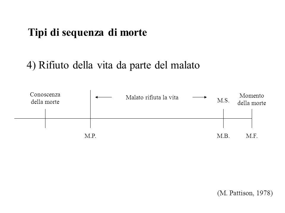 Tipi di sequenza di morte 4) Rifiuto della vita da parte del malato (M.