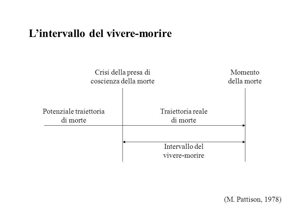 Tipi di sequenza di morte 5) Negazione sociale della morte e mantenimento artificiale della vita (M.