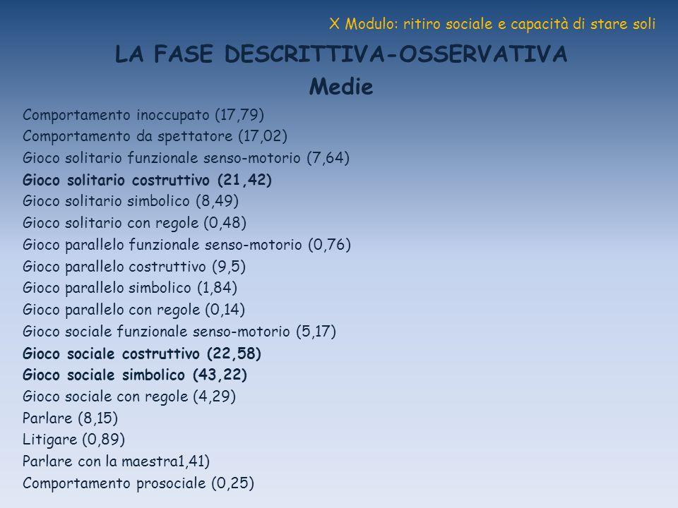 X Modulo: ritiro sociale e capacità di stare soli LA FASE DESCRITTIVA-OSSERVATIVA Medie Comportamento inoccupato (17,79) Comportamento da spettatore (