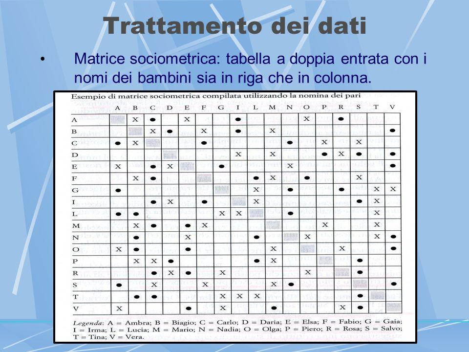 Trattamento dei dati Matrice sociometrica: tabella a doppia entrata con i nomi dei bambini sia in riga che in colonna.