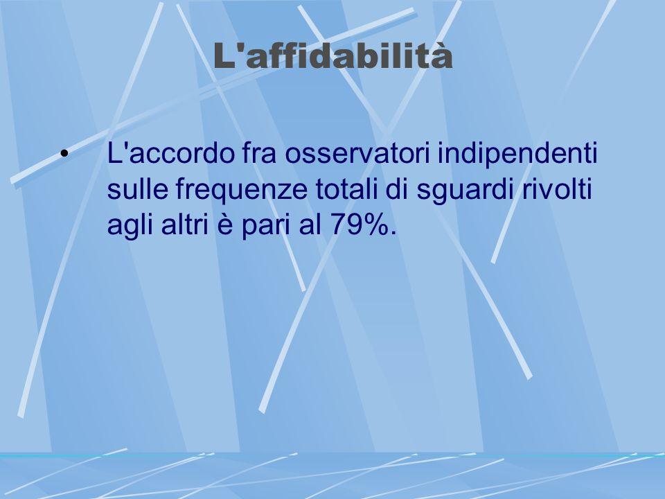 L affidabilità L accordo fra osservatori indipendenti sulle frequenze totali di sguardi rivolti agli altri è pari al 79%.