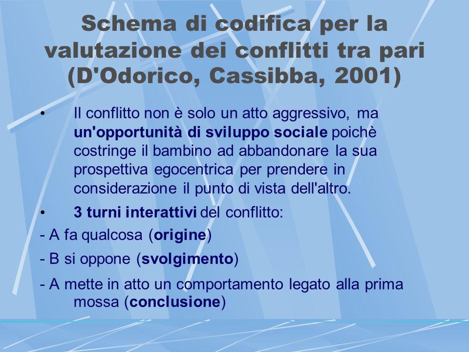 Schema di codifica per la valutazione dei conflitti tra pari (D Odorico, Cassibba, 2001) Il conflitto non è solo un atto aggressivo, ma un opportunità di sviluppo sociale poichè costringe il bambino ad abbandonare la sua prospettiva egocentrica per prendere in considerazione il punto di vista dell altro.