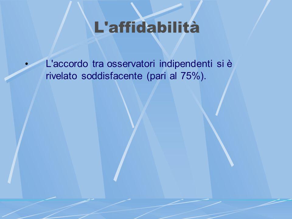 L affidabilità L accordo tra osservatori indipendenti si è rivelato soddisfacente (pari al 75%).