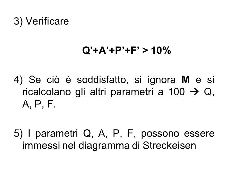 3) Verificare Q+A+P+F > 10% 4) Se ciò è soddisfatto, si ignora M e si ricalcolano gli altri parametri a 100 Q, A, P, F. 5) I parametri Q, A, P, F, pos