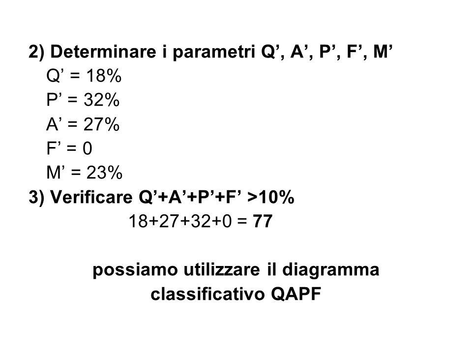 2) Determinare i parametri Q, A, P, F, M Q = 18% P = 32% A = 27% F = 0 M = 23% 3) Verificare Q+A+P+F >10% 18+27+32+0 = 77 possiamo utilizzare il diagr