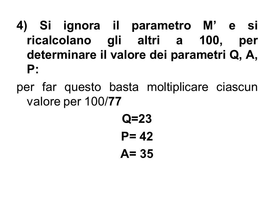 4) Si ignora il parametro M e si ricalcolano gli altri a 100, per determinare il valore dei parametri Q, A, P: per far questo basta moltiplicare ciasc