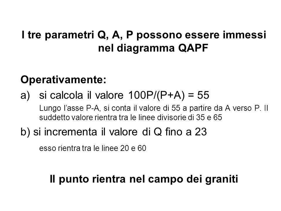 I tre parametri Q, A, P possono essere immessi nel diagramma QAPF Operativamente: a)si calcola il valore 100P/(P+A) = 55 Lungo lasse P-A, si conta il
