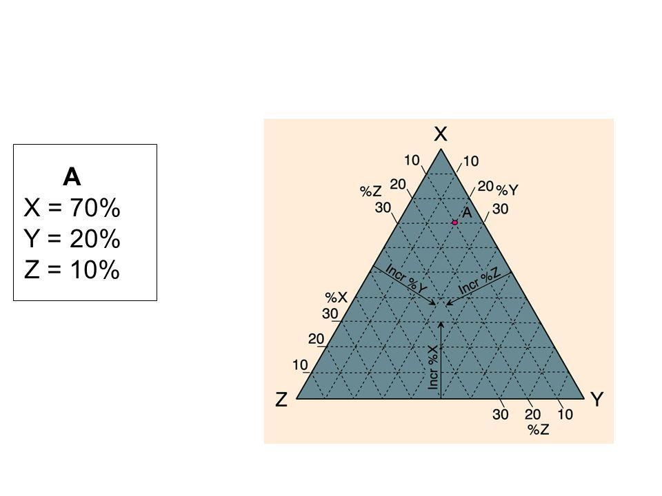 1)determinare la moda ossia la percentuale volumetrica di ogni minerale presente nella roccia (mediante contapunti); 2) dalla moda determinare la percentuale volumetrica di ognuno dei seguenti parametri: Q = % di quarzo; P = % di plagioclasio (eccetto albite An < 5%); A = % feldspati alcalini (compresa lalbite con An < 5%).