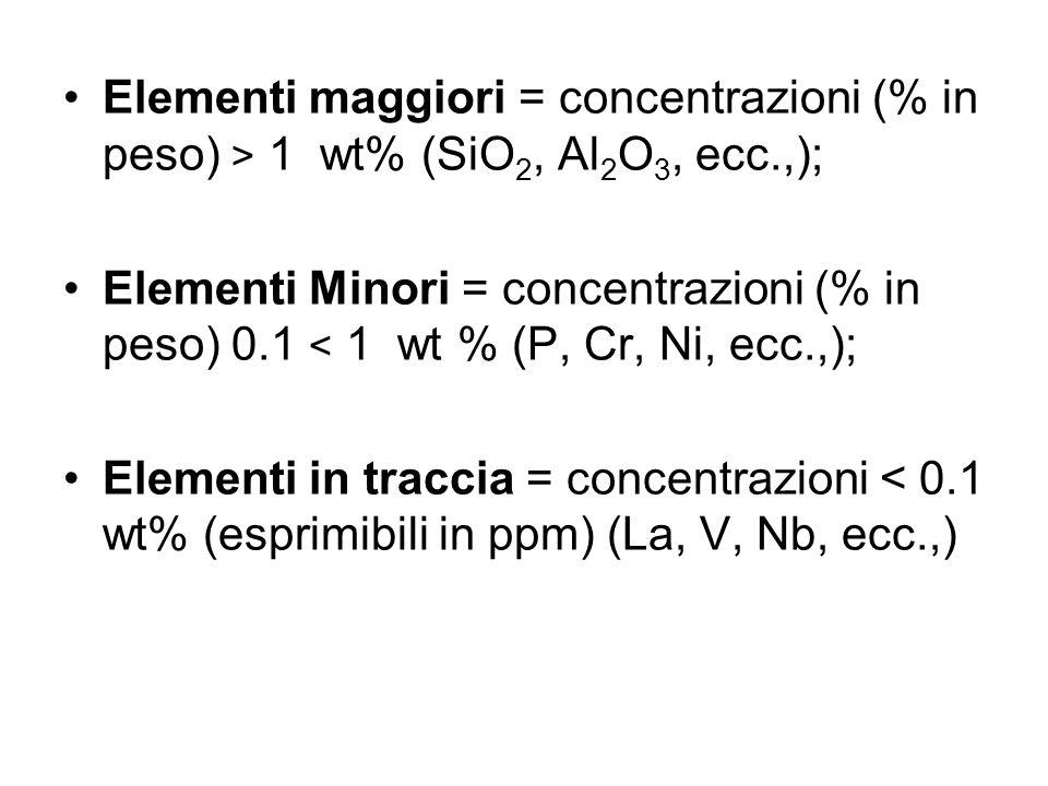 Elementi maggiori = concentrazioni (% in peso) > 1 wt% (SiO 2, Al 2 O 3, ecc.,); Elementi Minori = concentrazioni (% in peso) 0.1 < 1 wt % (P, Cr, Ni, ecc.,); Elementi in traccia = concentrazioni < 0.1 wt% (esprimibili in ppm) (La, V, Nb, ecc.,)