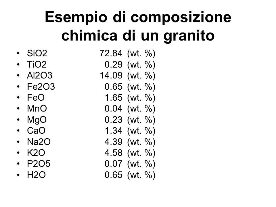 Esempio di composizione chimica di un granito SiO272.84 (wt. %) TiO2 0.29 (wt. %) Al2O314.09 (wt. %) Fe2O3 0.65 (wt. %) FeO 1.65 (wt. %) MnO 0.04(wt.