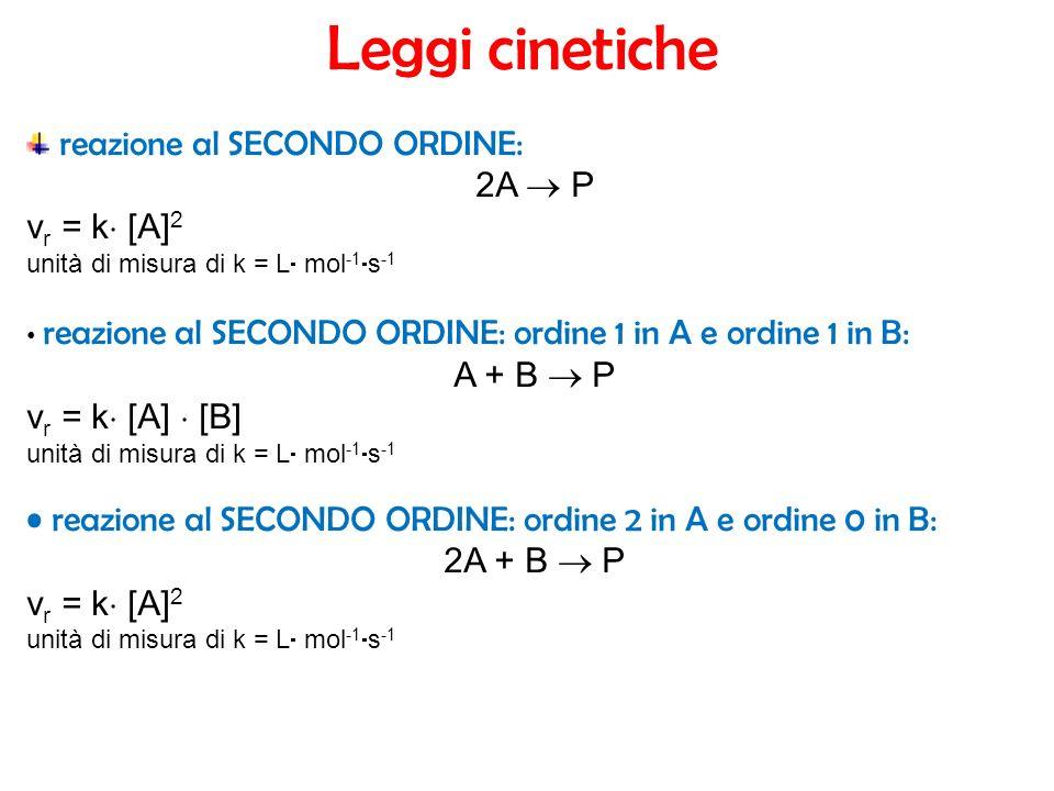 reazione al SECONDO ORDINE: 2A P v r = k [A] 2 unità di misura di k = L mol -1 s -1 reazione al SECONDO ORDINE: ordine 1 in A e ordine 1 in B: A + B P v r = k [A] [B] unità di misura di k = L mol -1 s -1 reazione al SECONDO ORDINE: ordine 2 in A e ordine 0 in B: 2A + B P v r = k [A] 2 unità di misura di k = L mol -1 s -1 Leggi cinetiche