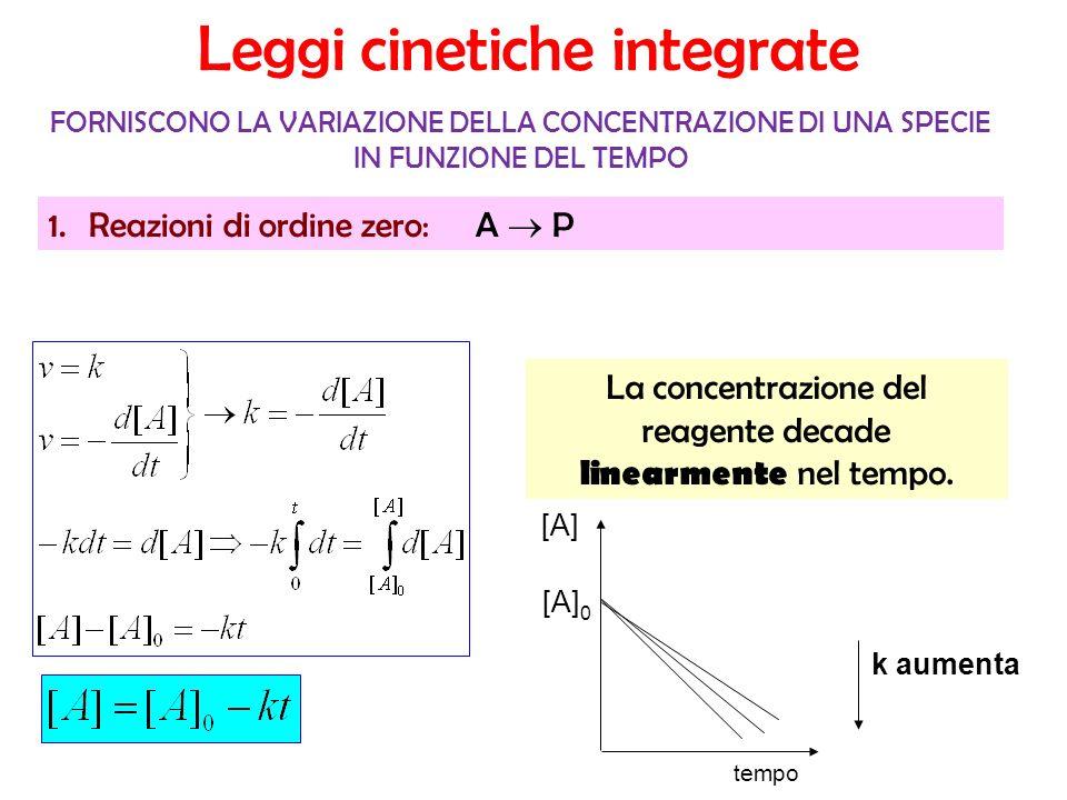 tempo k aumenta [A] 0 [A] FORNISCONO LA VARIAZIONE DELLA CONCENTRAZIONE DI UNA SPECIE IN FUNZIONE DEL TEMPO La concentrazione del reagente decade linearmente nel tempo.