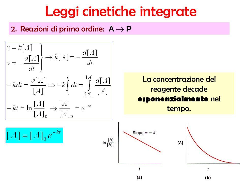 La concentrazione del reagente decade esponenzialmente nel tempo. 2.Reazioni di primo ordine:A P Leggi cinetiche integrate