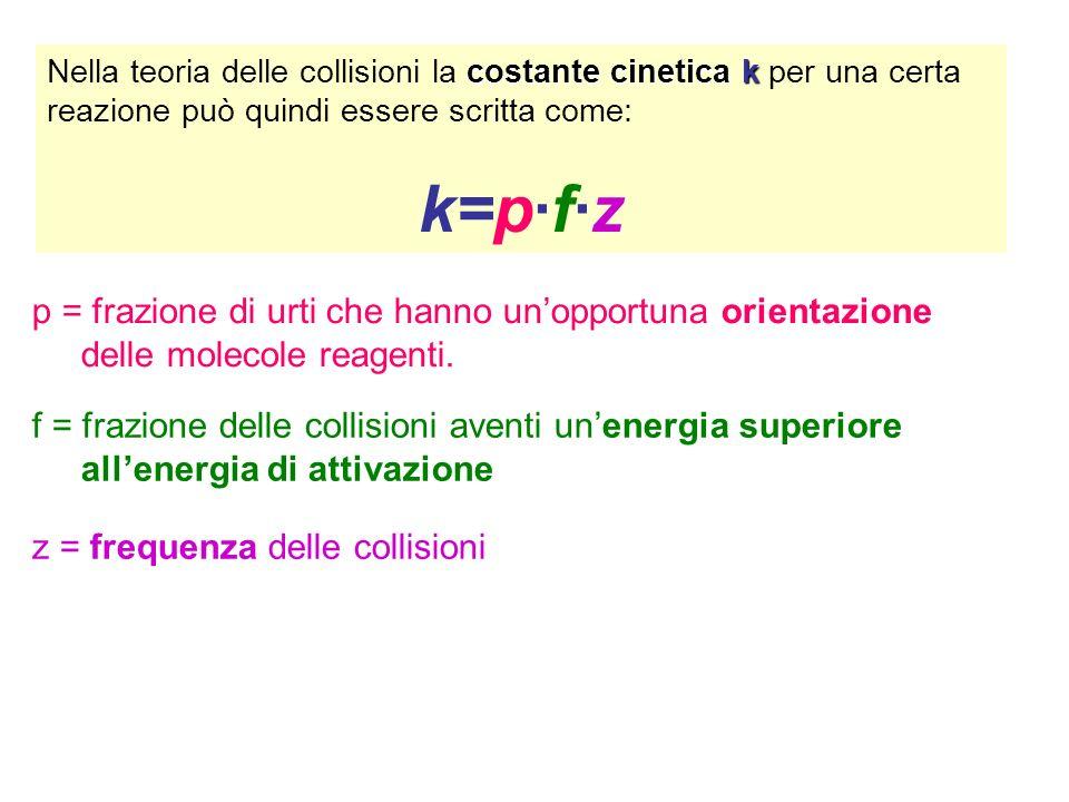 costante cinetica k Nella teoria delle collisioni la costante cinetica k per una certa reazione può quindi essere scritta come: k=p·f·z p = frazione di urti che hanno unopportuna orientazione delle molecole reagenti.
