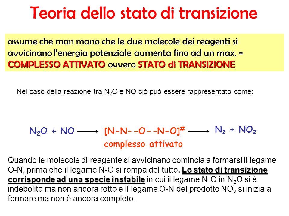 assume che man mano che le due molecole dei reagenti si avvicinano lenergia potenziale aumenta fino ad un max. = COMPLESSO ATTIVATO ovvero STATO di TR