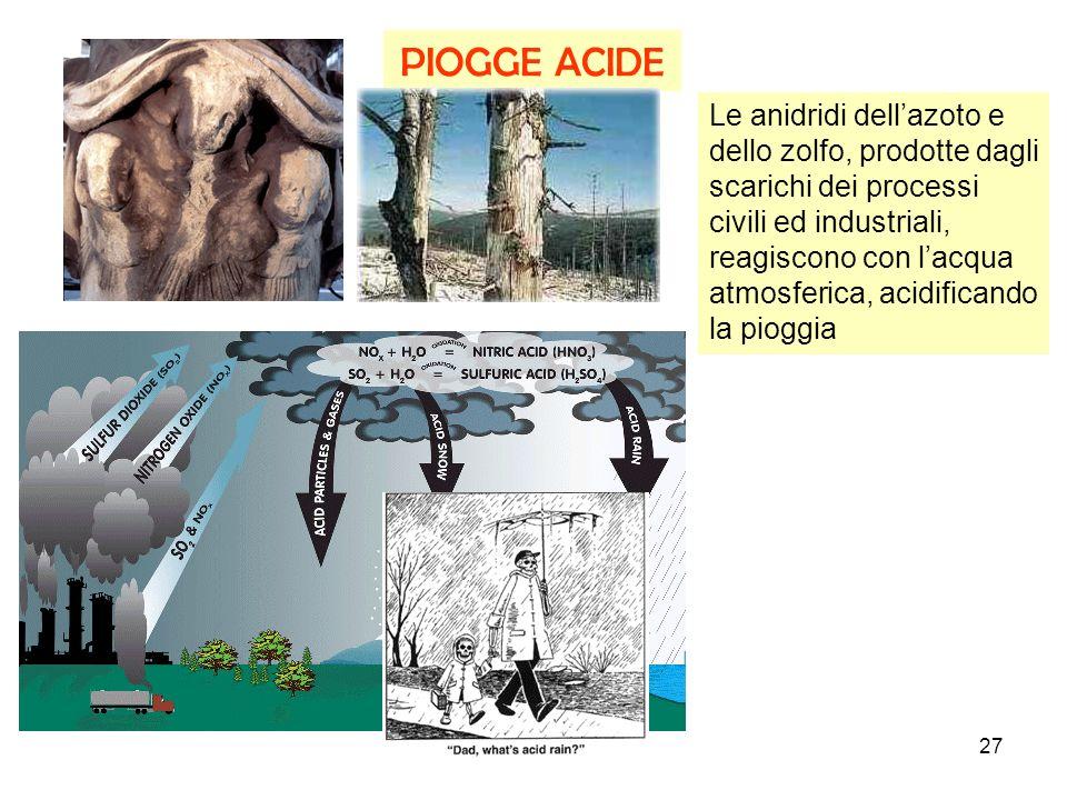 27 PIOGGE ACIDE Le anidridi dellazoto e dello zolfo, prodotte dagli scarichi dei processi civili ed industriali, reagiscono con lacqua atmosferica, acidificando la pioggia