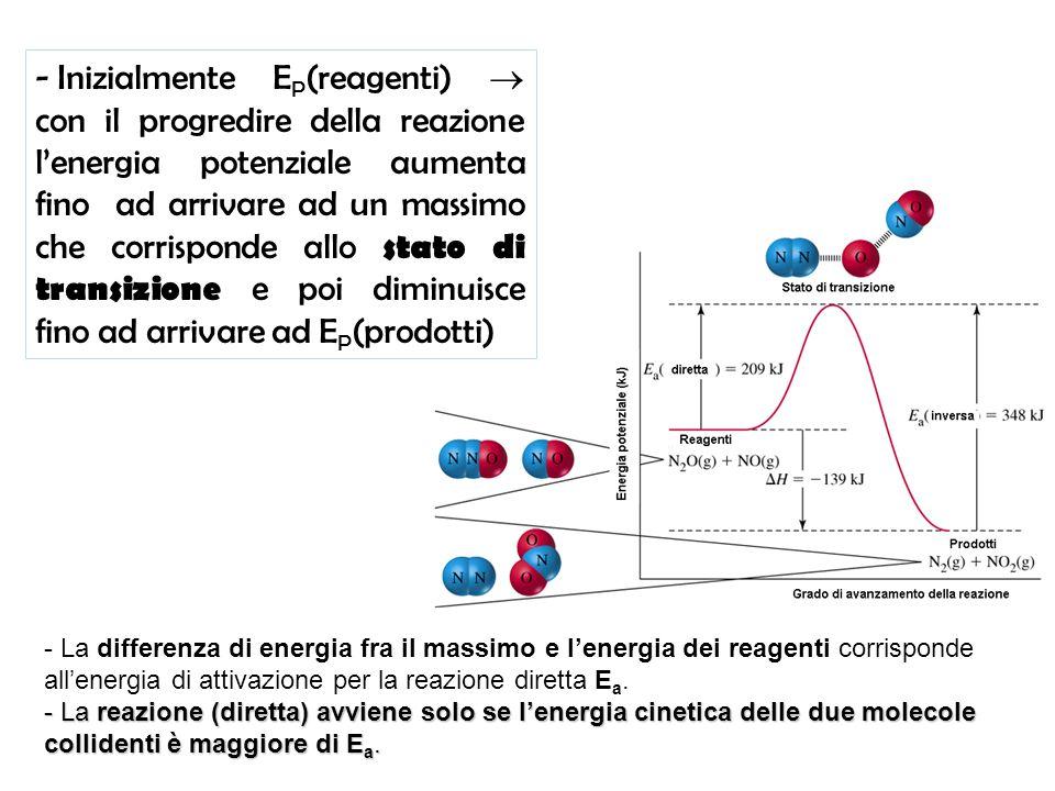 - La differenza di energia fra il massimo e lenergia dei reagenti corrisponde allenergia di attivazione per la reazione diretta E a. - La reazione (di