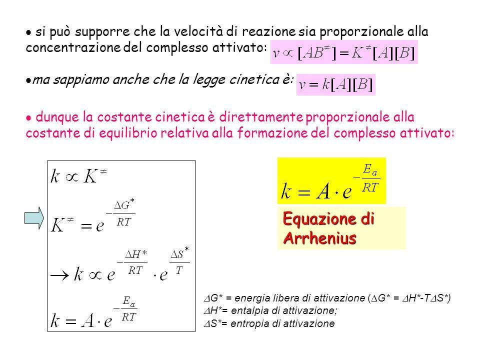 si può supporre che la velocità di reazione sia proporzionale alla concentrazione del complesso attivato: ma sappiamo anche che la legge cinetica è: dunque la costante cinetica è direttamente proporzionale alla costante di equilibrio relativa alla formazione del complesso attivato: G* = energia libera di attivazione ( G* = H*-T S*) H*= entalpia di attivazione; S*= entropia di attivazione Equazione di Arrhenius