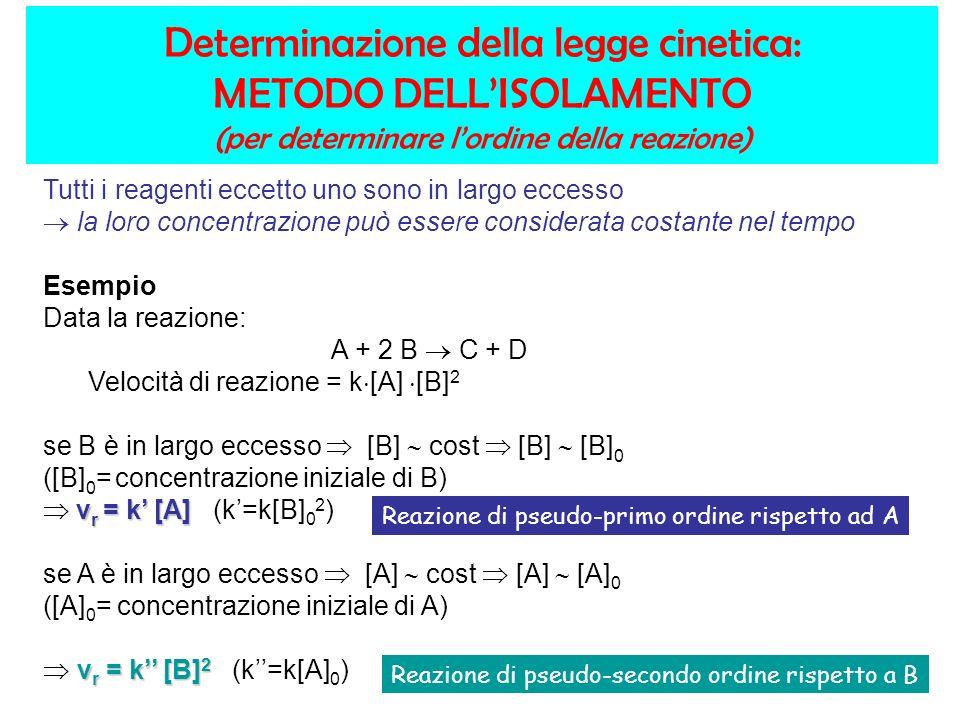 Determinazione della legge cinetica: METODO DELLISOLAMENTO (per determinare lordine della reazione) Tutti i reagenti eccetto uno sono in largo eccesso la loro concentrazione può essere considerata costante nel tempo Esempio Data la reazione: A + 2 B C + D Velocità di reazione = k [A] [B] 2 se B è in largo eccesso [B] cost [B] [B] 0 ([B] 0 = concentrazione iniziale di B) v r = k [A] v r = k [A] (k=k[B] 0 2 ) se A è in largo eccesso [A] cost [A] [A] 0 ([A] 0 = concentrazione iniziale di A) v r = k [B] 2 v r = k [B] 2 (k=k[A] 0 ) Reazione di pseudo-primo ordine rispetto ad A Reazione di pseudo-secondo ordine rispetto a B